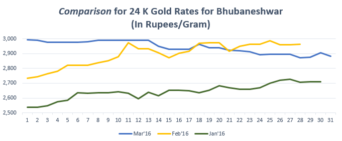 Graph for Gold Rate(24K) in Bhubaneshwar March'16