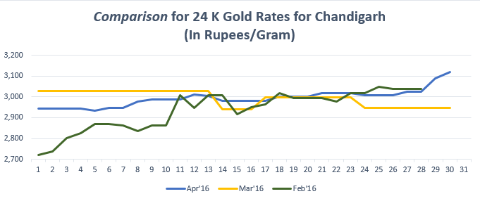 Graph for Gold Rate In Chandigarh for April 2016
