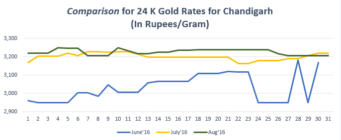Comparison for 24 K Gold Rates for Chandigarh August'16