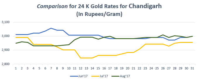 Comparison for 24 K Gold Rates for Chandigarh August'17