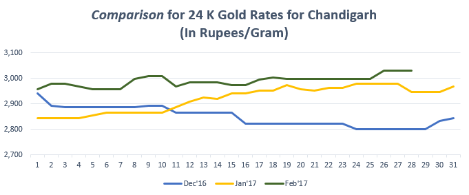 Comparison for 24 K Gold Rates for Chandigarh February '17
