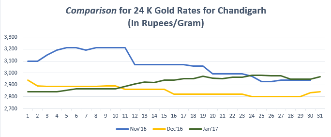 Comparison for 24 K Gold Rates for Chandigarh January '17