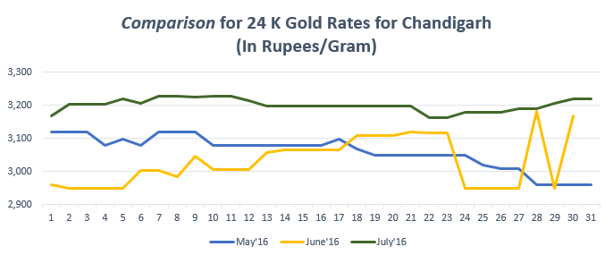 Comparison for 24 K Gold Rates for Chandigarh July'16