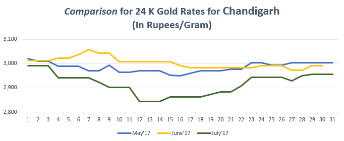 Comparison for 24 K Gold Rates for Chandigarh July'17