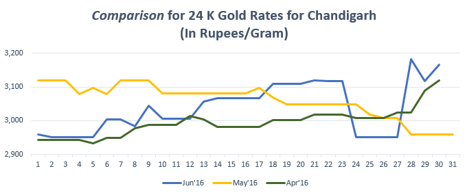 Comparison for 24 K Gold Rates for Chandigarh Jun'16
