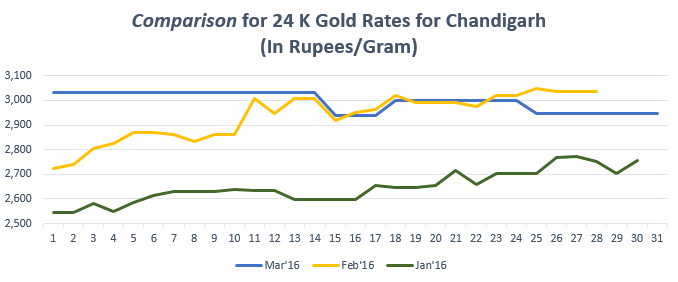 Graph for Gold Rate(24K) in ChandigarhMarch'16