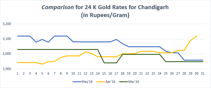 Comparison for 24 K Gold Rates for Chandigarh May'16