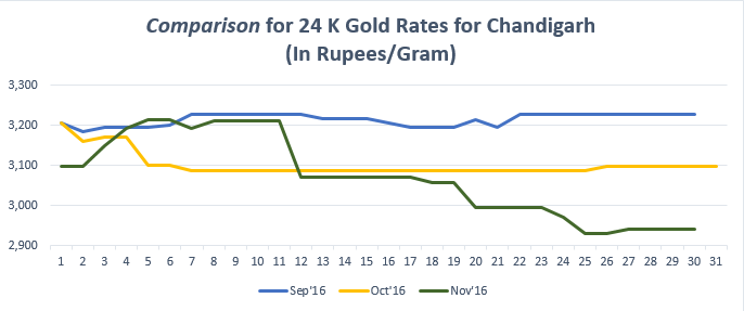 Comparison for 24 K Gold Rates for Chandigarh Novemeber '16