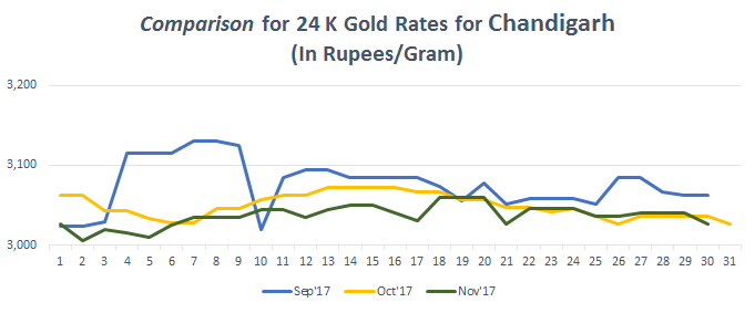 Comparison for 24 K Gold Rates for Chandigarh November 2017