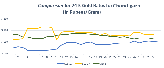 Comparison for 24 K Gold Rates for Chandigarh October 2017