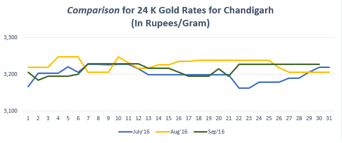 Comparison for 24 K Gold Rates for Chandigarh September'16