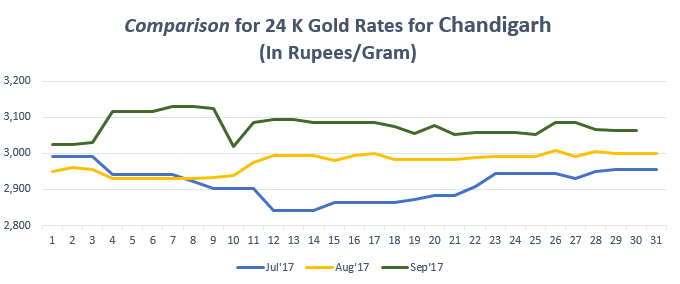 Comparison for 24 K Gold Rates for Chandigarh September'17