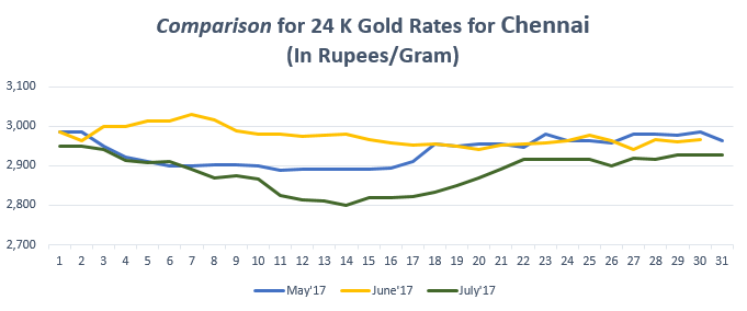 Comparison for 24 K Gold Rates for Chennai July'17