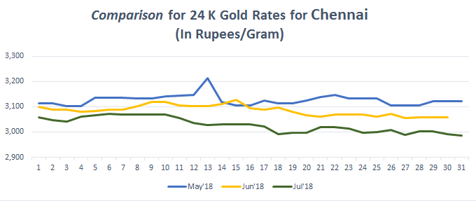 Graph For Gold Rate 24k In Chennai July 2018