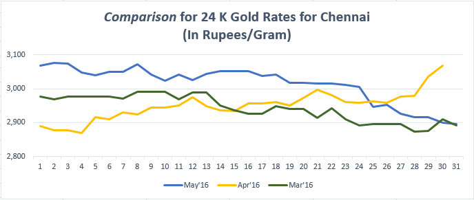 Comparison for 24 K Gold Rates for Chennai May'16
