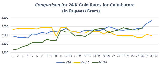 Graph for Gold Rate In Coimbatore for April 2016