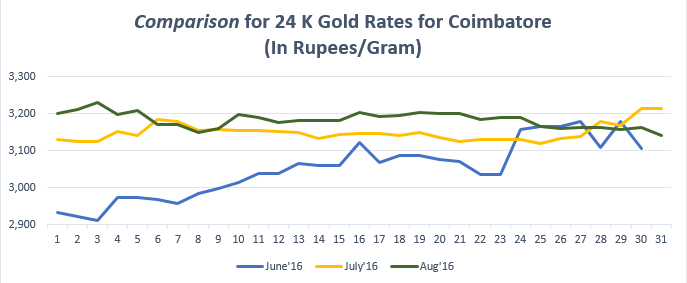 Comparison for 24 K Gold Rates for Coimbatore August'16