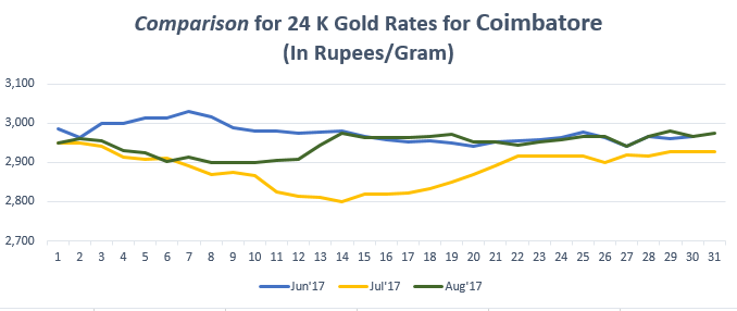 Comparison for 24 K Gold Rates for Coimbatore August'17