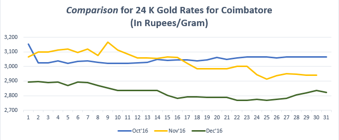Comparison for 24 K Gold Rates for Coimabatore December '16