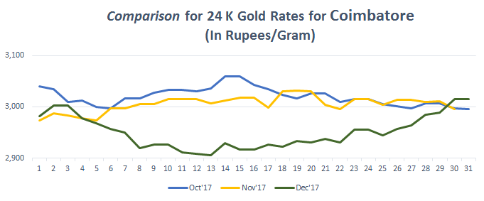 Graph For Gold Rate 24k In Coimbatore December 2017