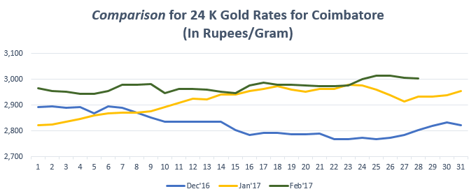 Comparison for 24 K Gold Rates for Coimbatore February '17