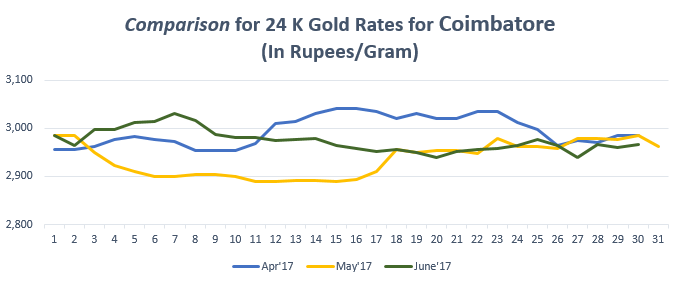 Comparison for 24 K Gold Rates for Coimbatore June'17