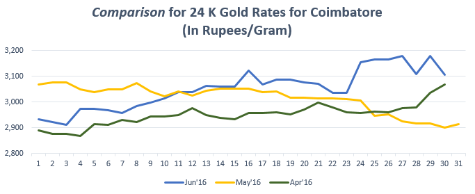 Comparison for 24 K Gold Rates for Coimbatore Jun'16