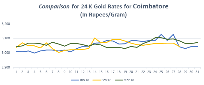 Graph For Gold Rate 24k In Coimbatore March 2018