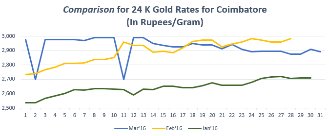 Graph for Gold Rate(24K) in Coimbatore March'16