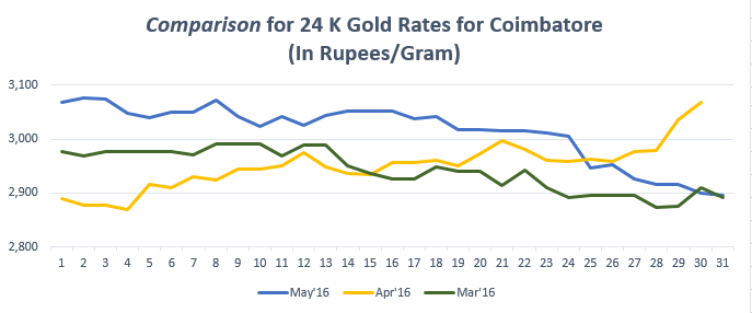 Comparison for 24 K Gold Rates for Coimbatore May'16