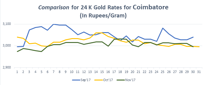 Comparison for 24 K Gold Rates for Coimbatore November 2017