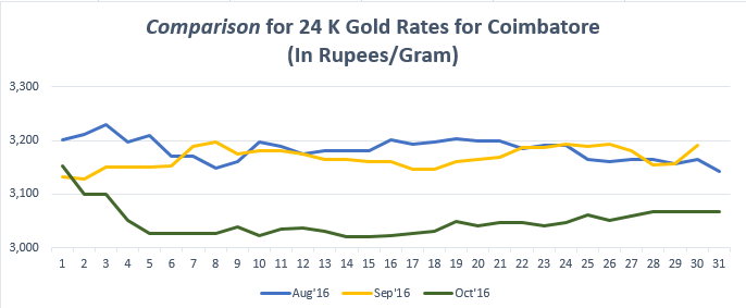 Comparison for 24 K Gold Rates for Coimbatore October '16