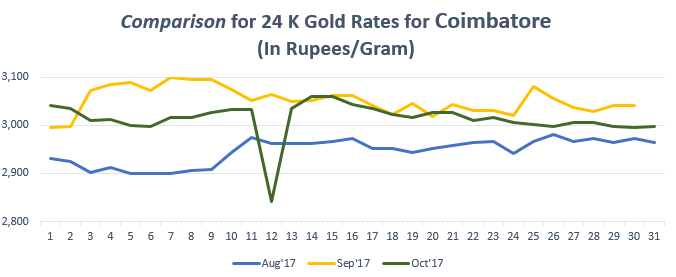 Comparison for 24 K Gold Rates for Coimbatore October 2017