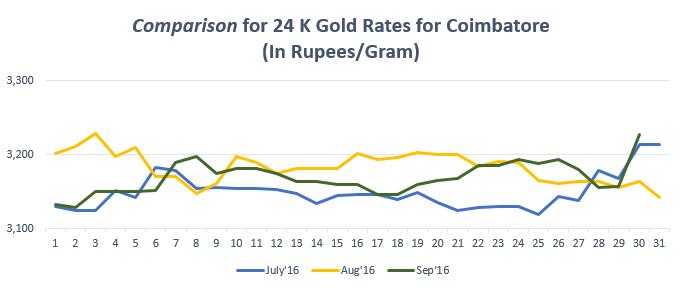 Comparison for 24 K Gold Rates for Coimbatore September'16