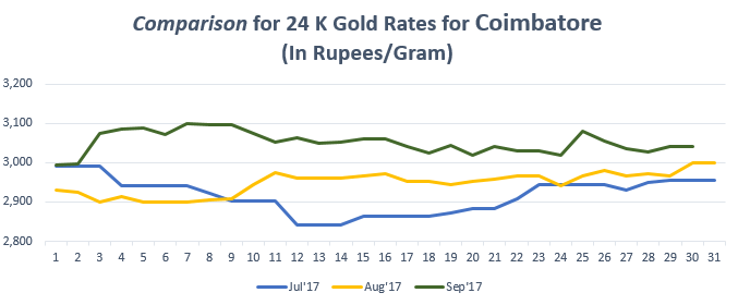 Comparison for 24 K Gold Rates for Coimbatore September'17