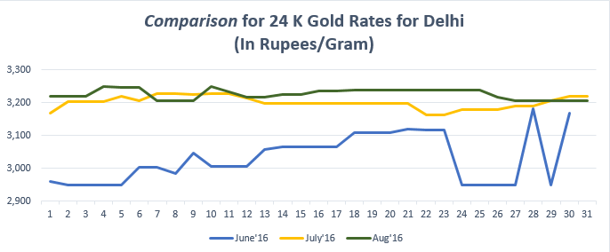 Comparison for 24 K Gold Rates for Delhi August'16