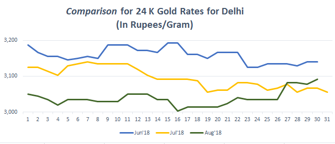 Comparison for 24 K Gold Rates for Delhi August 2018