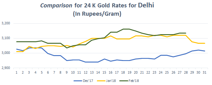 Comparison for 24 K Gold Rates for Delhi February 2018