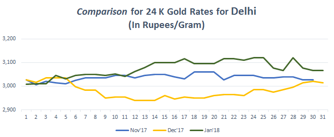 Comparison for 24 K Gold Rates for Delhi January 2018
