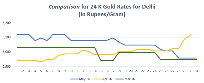 Comparison for 24 K Gold Rates for Delhi May'16