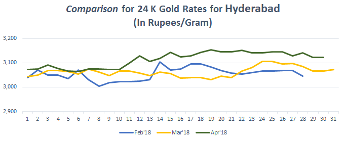 Comparison for 24 K Gold Rates for Hyderabad April 2018