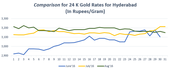 Comparison for 24 K Gold Rates for Hyderabad August'16