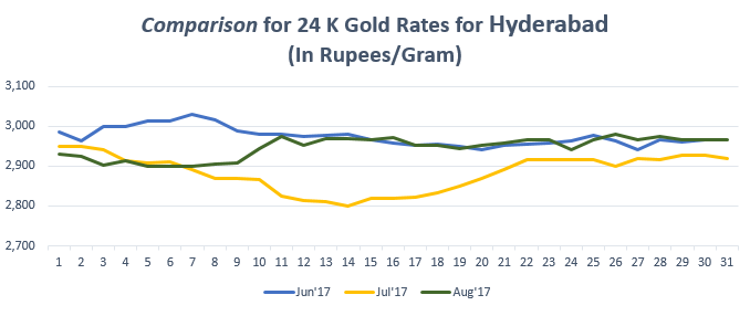 Comparison For 24 K Gold Rates Hyderabad August 17