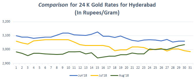 Comparison for 24 K Gold Rates for Hyderabad August 2018