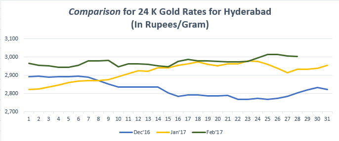 Comparison for 24 K Gold Rates for Hyderabad February '17