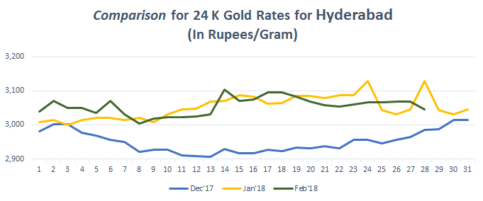 Comparison for 24 K Gold Rates for Hyderabad February 2018