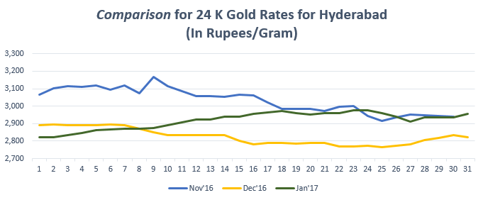 Comparison for 24 K Gold Rates for Hyderabad January '17