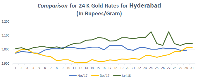 Comparison for 24 K Gold Rates for Hyderabad January 2018