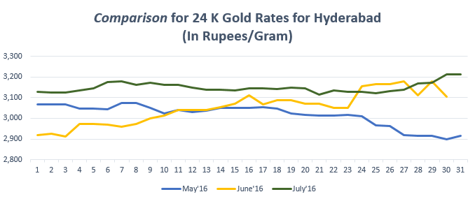 Comparison for 24 K Gold Rates for Hyderabad July'16