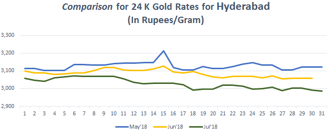 Comparison for 24 K Gold Rates for Hyderabad July 2018